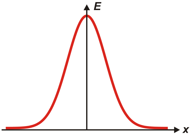 Gaussian_distribution